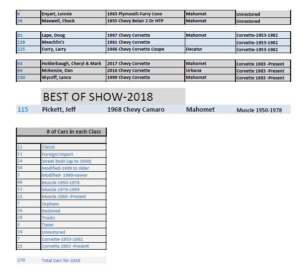 Mahomet AutoFest Winners 2018